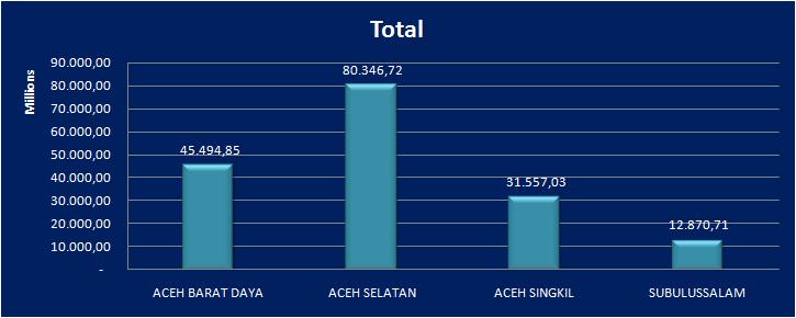 Realisasi Dana Desa Se Aceh Bagian Selatan Capai 84 53